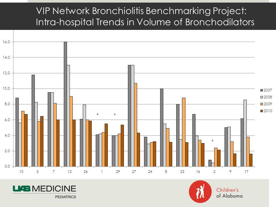 VIP Network Bronchiolitis Benchmarking Project: Intra-hospital Trends in Volume of Bronchodilators