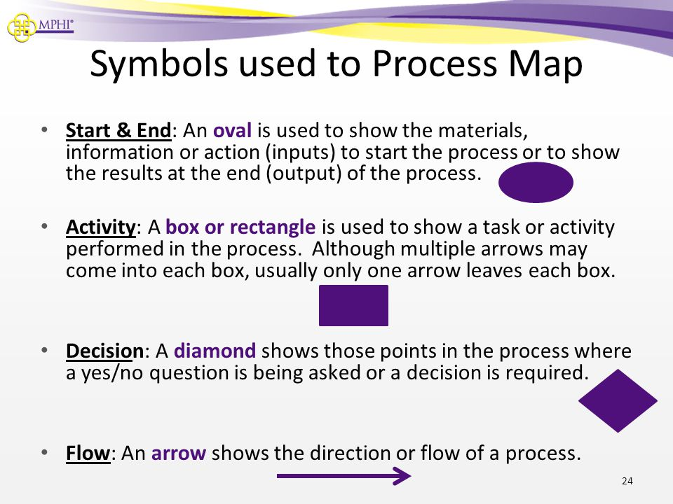 Symbols used to Process Map Start & End: An oval is used to show the materials, information or action (inputs) to start the process or to show the res