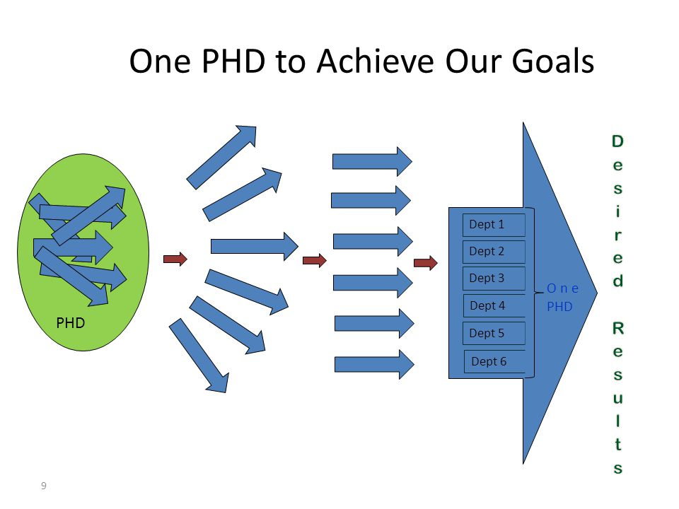 One PHD to Achieve Our Goals 9 PHD Dept 1 Dept 2 Dept 3 Dept 4 Dept 6 Dept 5 O n ePHD