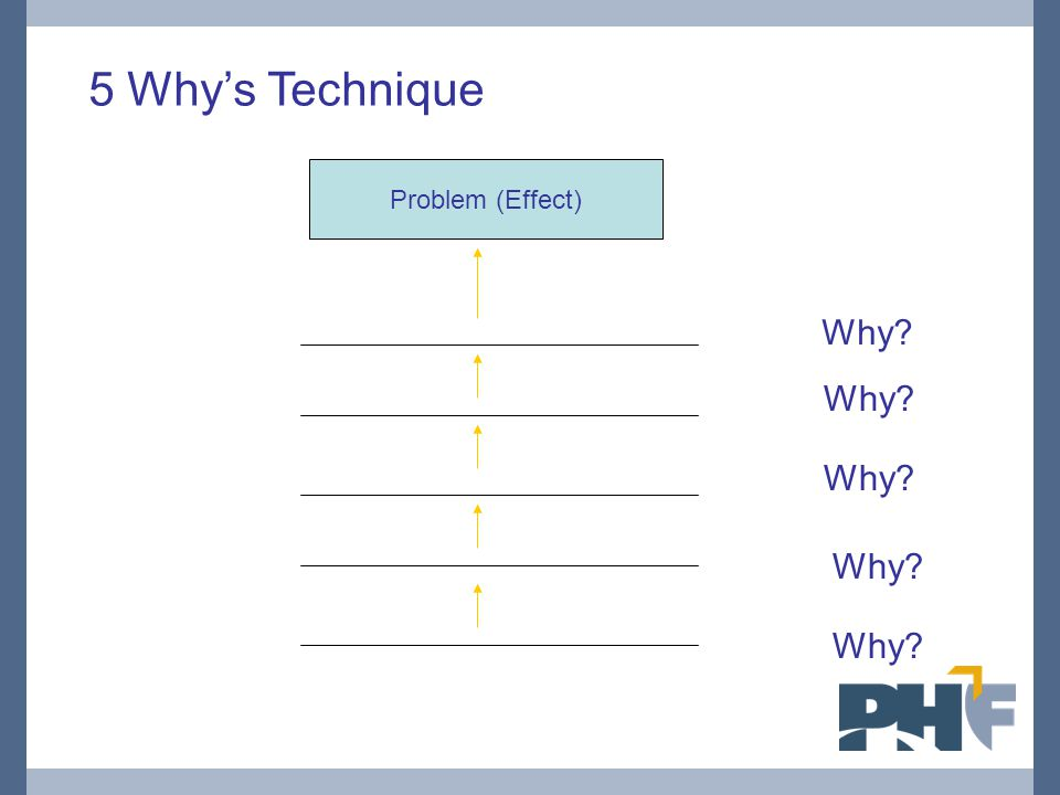 Problem (Effect) 5 Why's Technique Why?