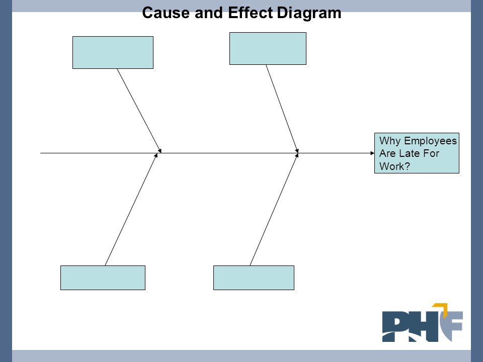 Why Employees Are Late For Work? Cause and Effect Diagram