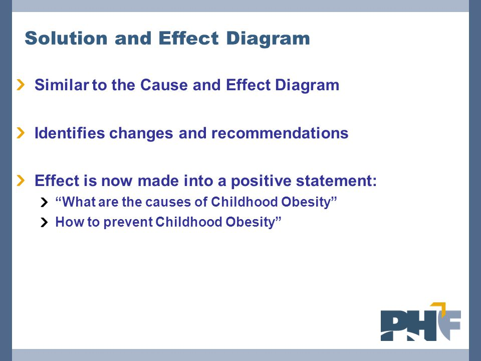 Solution and Effect Diagram Similar to the Cause and Effect Diagram Identifies changes and recommendations Effect is now made into a positive statemen