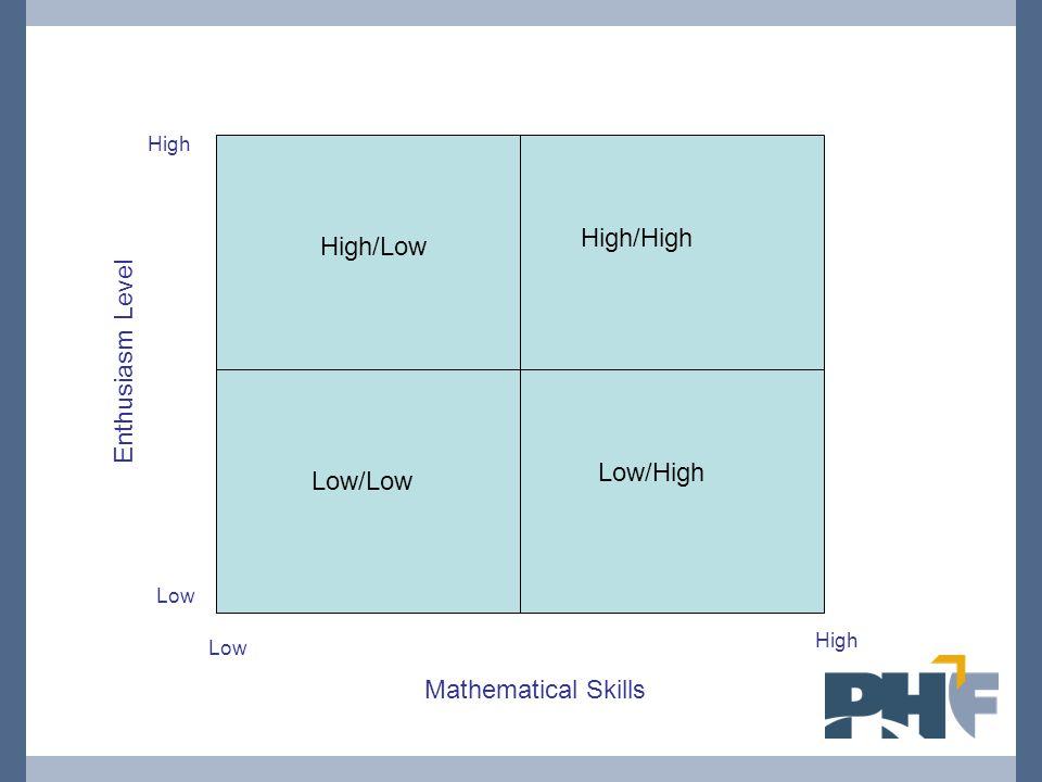 Enthusiasm Level High Low High Mathematical Skills Low/Low High/Low High/High Low/High