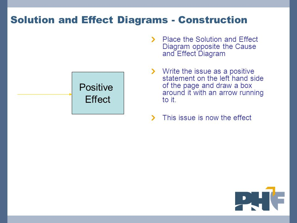 Solution and Effect Diagrams - Construction Place the Solution and Effect Diagram opposite the Cause and Effect Diagram Write the issue as a positive