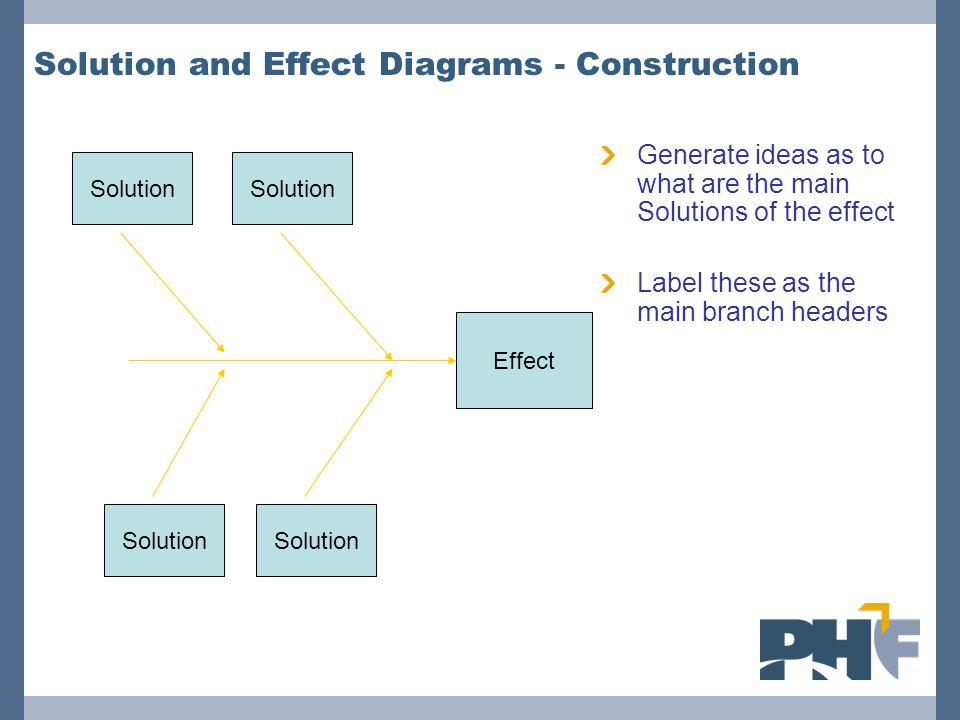 Solution and Effect Diagrams - Construction Generate ideas as to what are the main Solutions of the effect Label these as the main branch headers Effe