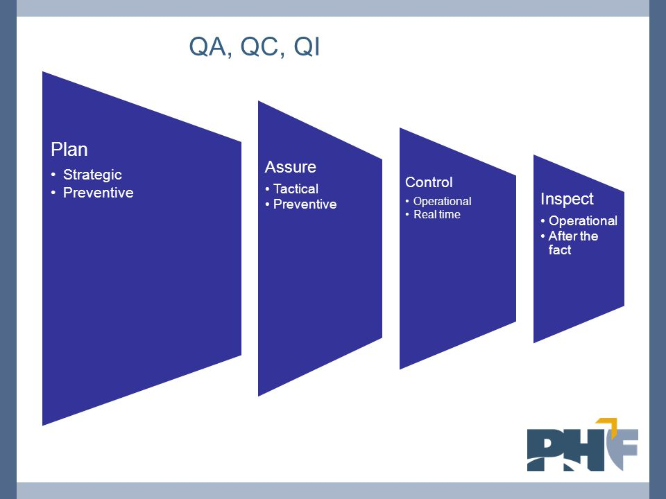 Plan Strategic Preventive Assure Tactical Preventive Control Operational Real time Inspect Operational After the fact QA, QC, QI