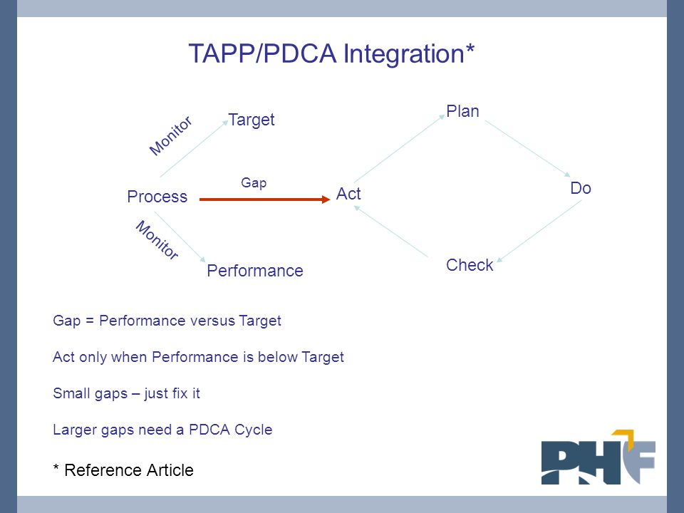 Target Performance Act Plan Do Check Process Gap TAPP/PDCA Integration* Gap = Performance versus Target Act only when Performance is below Target Smal