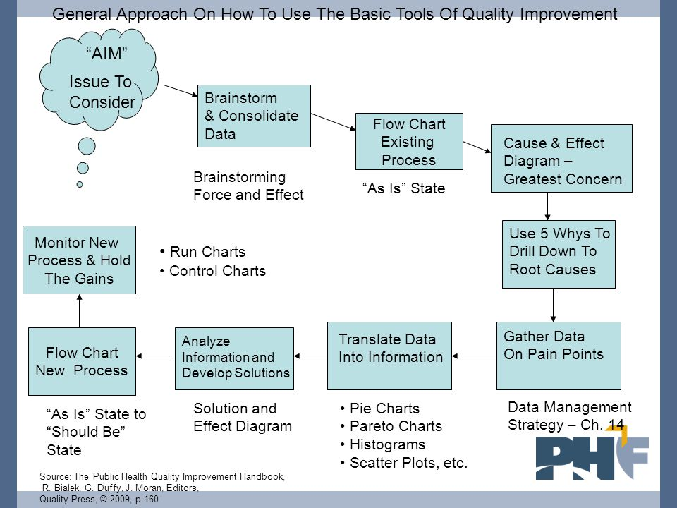 General Approach On How To Use The Basic Tools Of Quality Improvement Issue To Consider Flow Chart Existing Process Brainstorm & Consolidate Data Caus