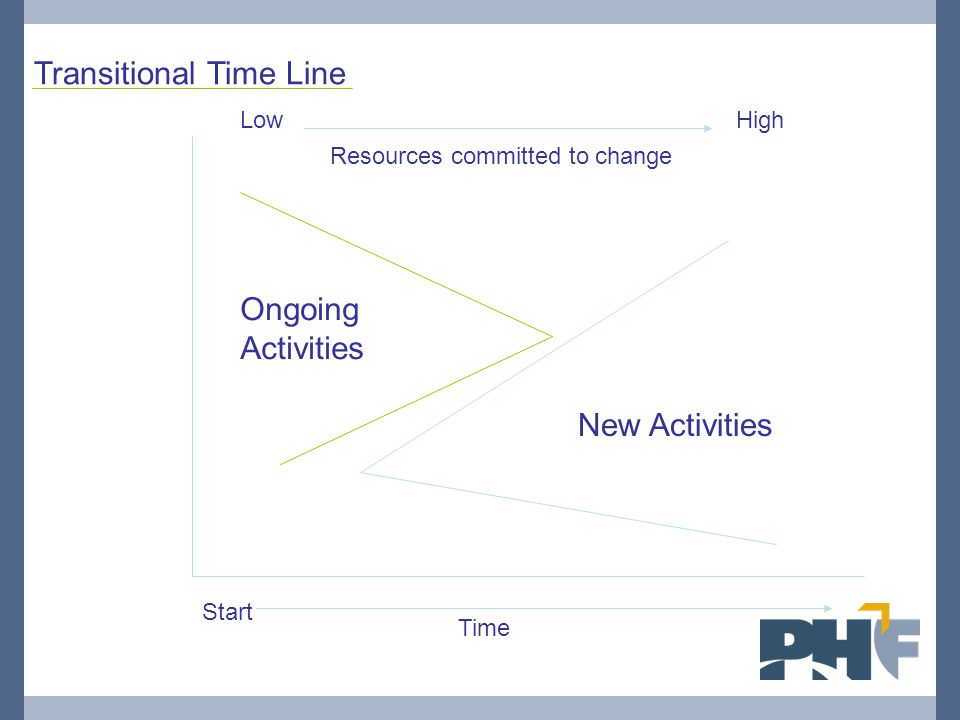 Ongoing Activities New Activities Start Time LowHigh Resources committed to change Transitional Time Line