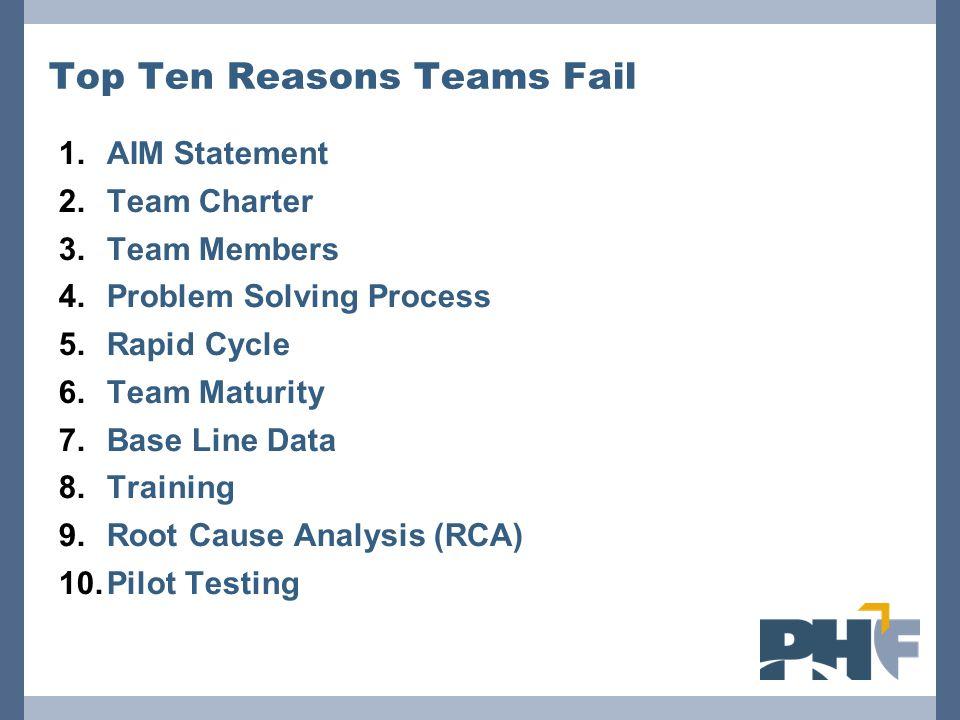 Top Ten Reasons Teams Fail 1.AIM Statement 2.Team Charter 3.Team Members 4.Problem Solving Process 5.Rapid Cycle 6.Team Maturity 7.Base Line Data 8.Tr
