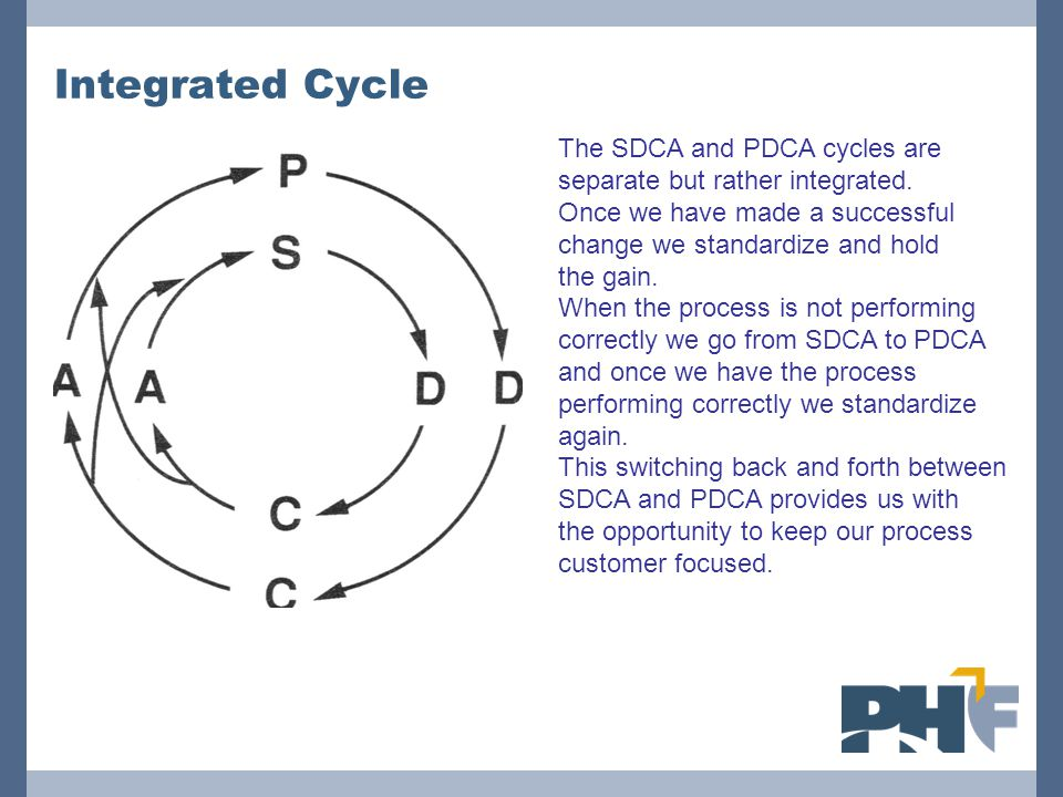 Integrated Cycle The SDCA and PDCA cycles are separate but rather integrated. Once we have made a successful change we standardize and hold the gain.
