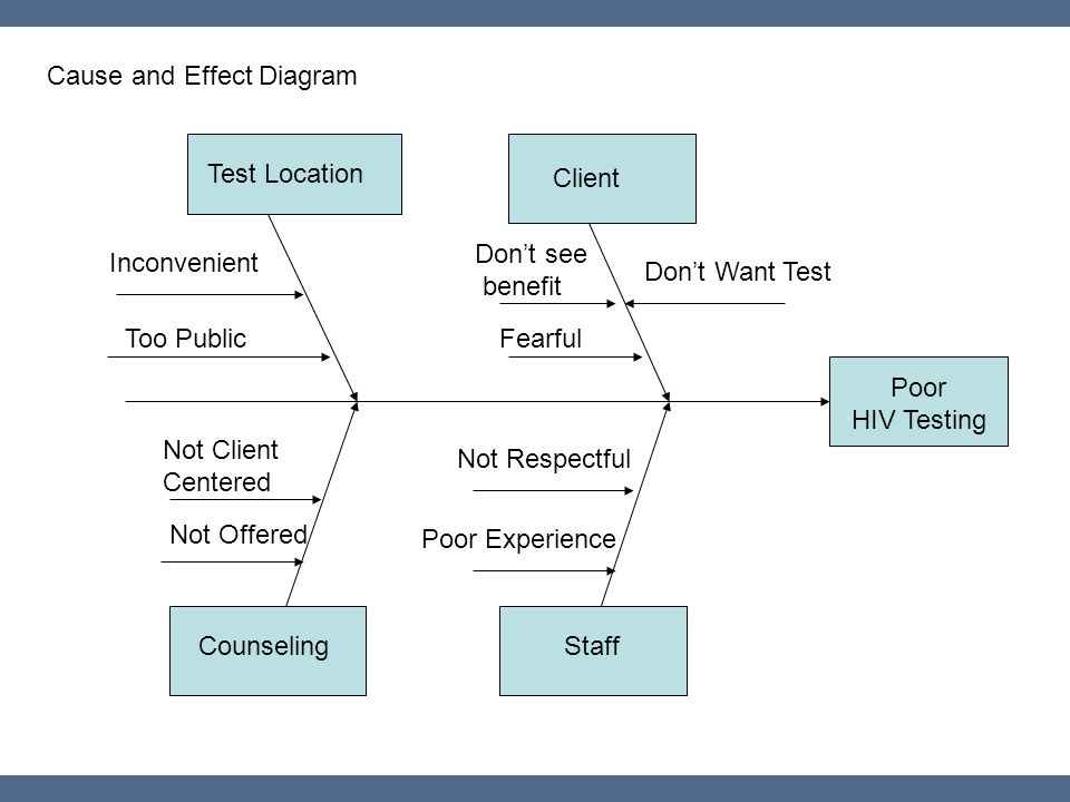 Cause and Effect Diagram Poor HIV Testing Client Test Location Don't see benefit Counseling Not Client Centered Inconvenient Staff Not Respectful Fear