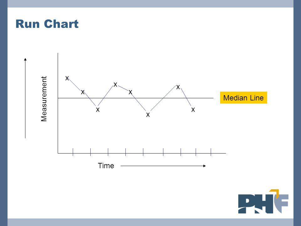 Run Chart Time Measurement Median Line x x x x x x x x