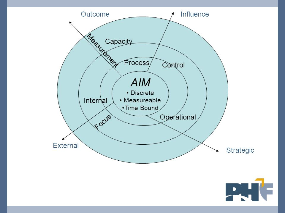 AIM Discrete Measureable Time Bound Control Influence External Internal Operational Strategic Outcome Process Measurement Focus Capacity