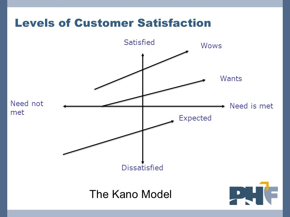 Levels of Customer Satisfaction Satisfied Need is met Need not met Dissatisfied Expected Wants Wows The Kano Model