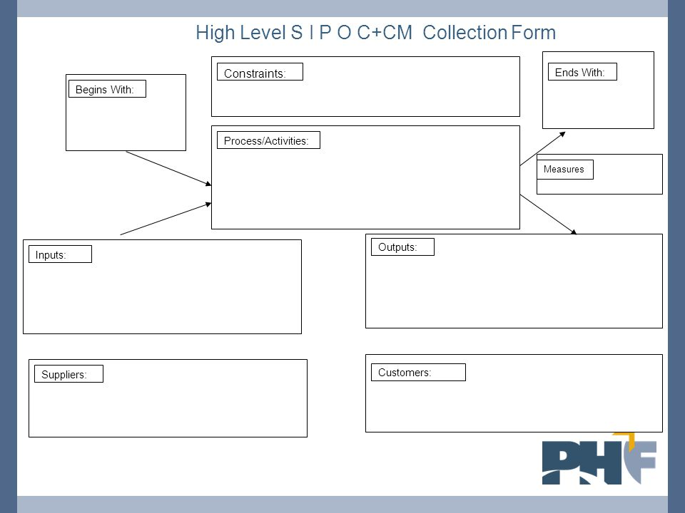Process/Activities: Begins With: Ends With: Inputs: Suppliers: Outputs: Customers: Constraints: High Level S I P O C+CM Collection Form Measures