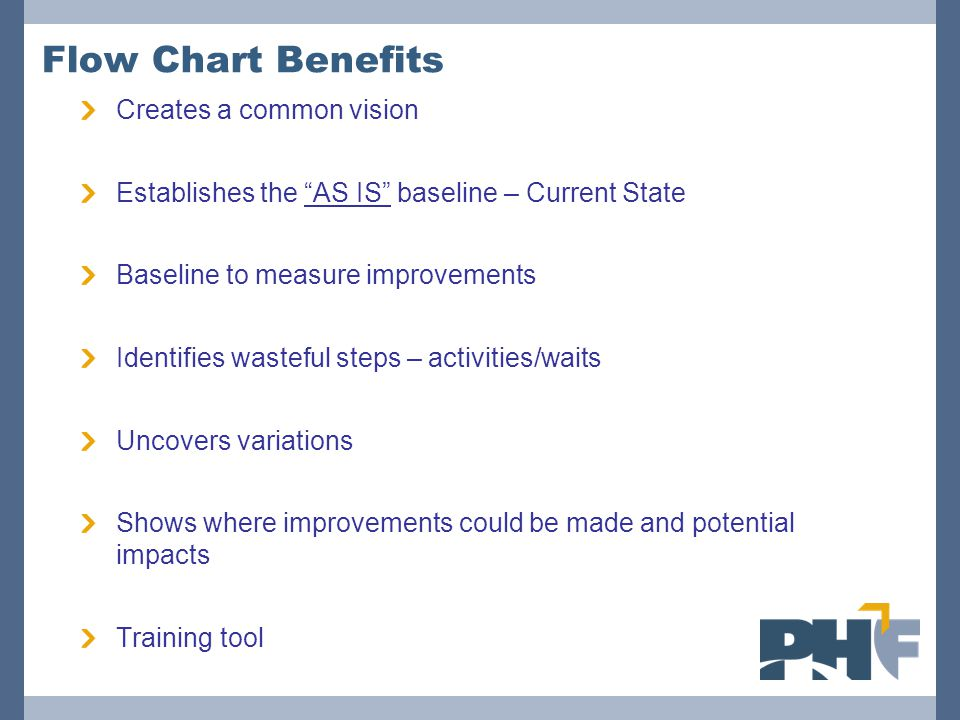 """Flow Chart Benefits Creates a common vision Establishes the """"AS IS"""" baseline – Current State Baseline to measure improvements Identifies wasteful step"""