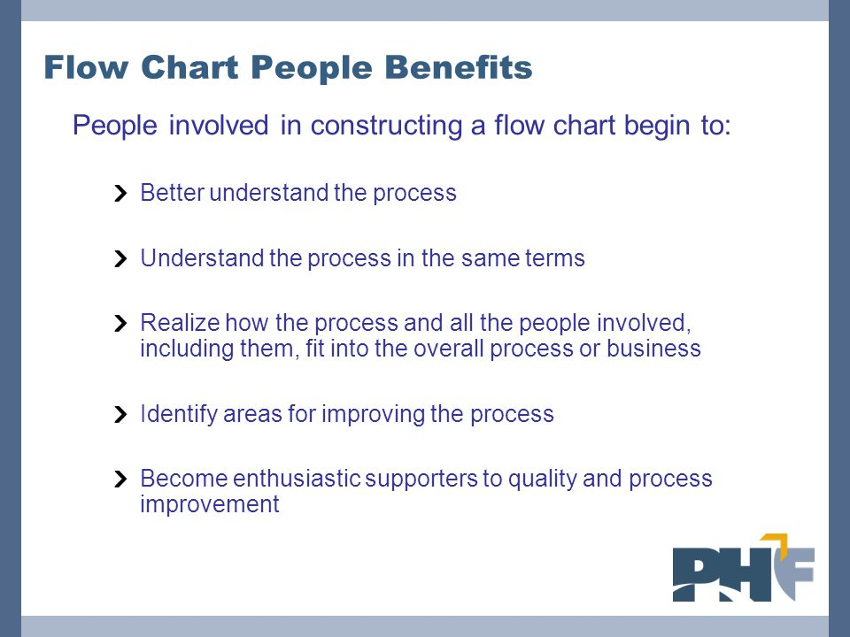 Flow Chart People Benefits People involved in constructing a flow chart begin to: Better understand the process Understand the process in the same ter