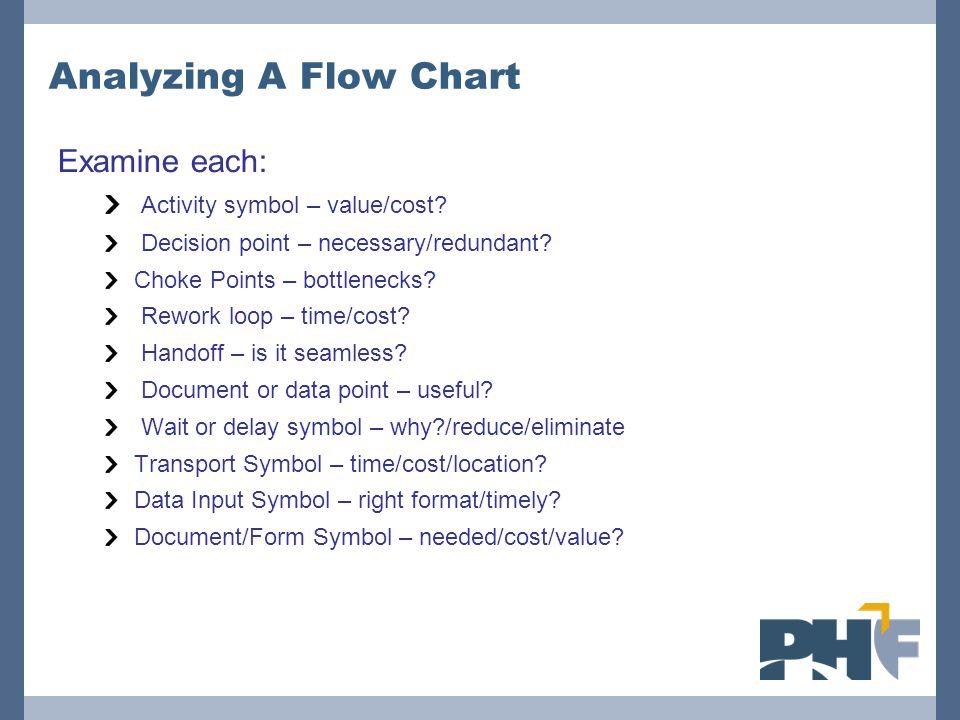 Analyzing A Flow Chart Examine each: Activity symbol – value/cost? Decision point – necessary/redundant? Choke Points – bottlenecks? Rework loop – tim