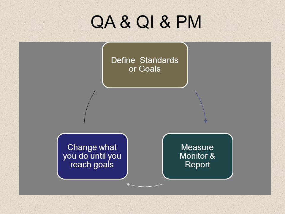 QA/QI- Program Development by Site Key: 0 = No activity yet 1= Preliminary plan 2= Some progress 3= Program components installed 4= Program running Ke