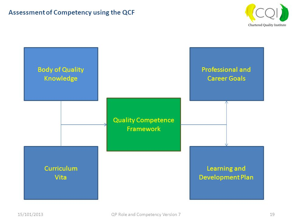 Assessment of Competency using the QCF Body of Quality Knowledge Curriculum Vita Quality Competence Framework Learning and Development Plan Profession