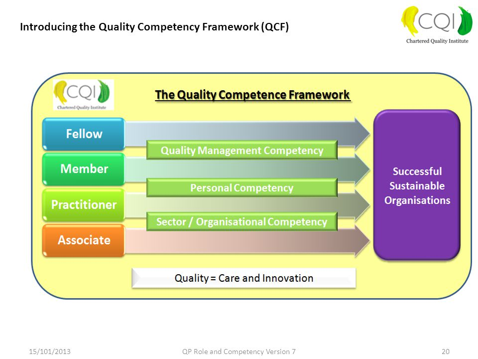 15/101/2013QP Role and Competency Version 720 Introducing the Quality Competency Framework (QCF)