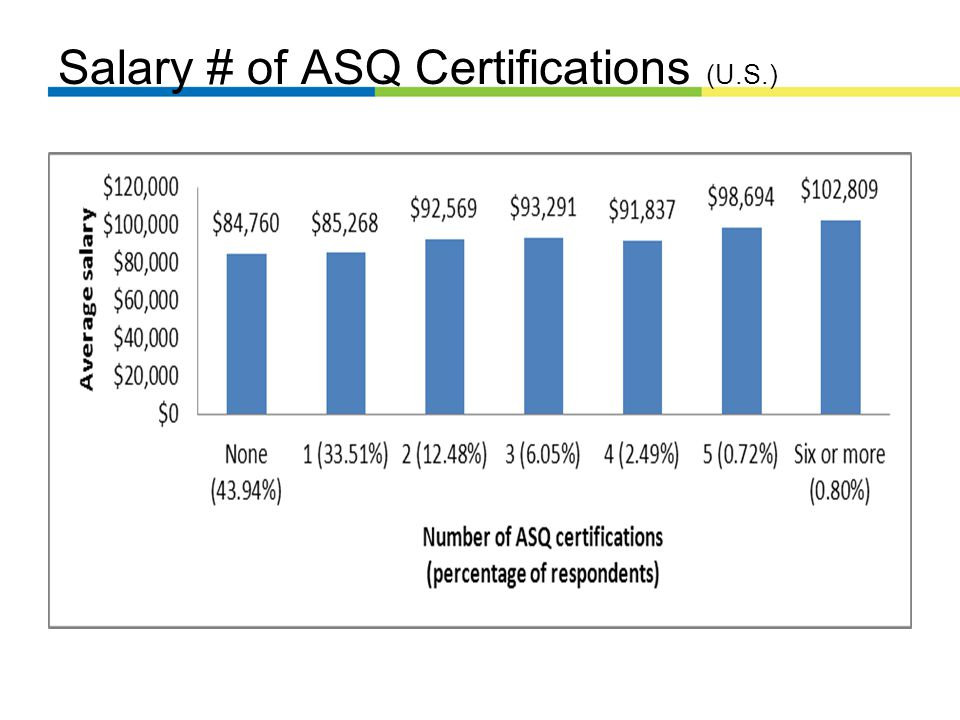 Salary # of ASQ Certifications (U.S.)