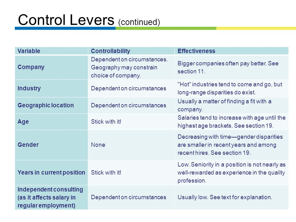 Control Levers (continued) VariableControllabilityEffectiveness Company Dependent on circumstances.