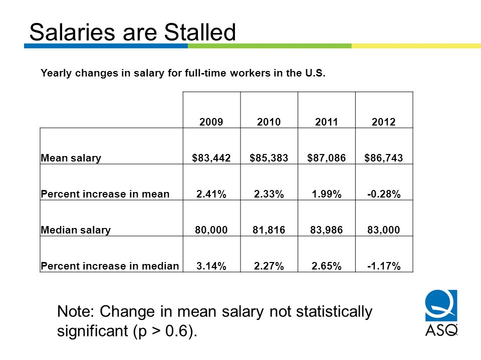 Salaries are Stalled Yearly changes in salary for full-time workers in the U.S.