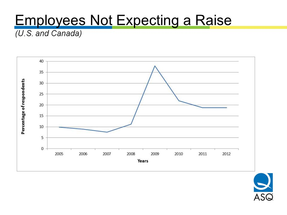 Employees Not Expecting a Raise (U.S. and Canada)