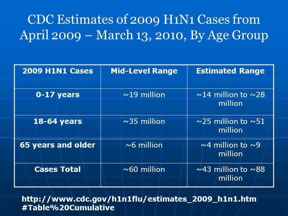 CDC Estimates of 2009 H1N1 Cases from April 2009 – March 13, 2010, By Age Group 2009 H1N1 CasesMid-Level RangeEstimated Range 0-17 years~19 million~14 million to ~28 million 18-64 years~35 million~25 million to ~51 million 65 years and older~6 million~4 million to ~9 million Cases Total~60 million~43 million to ~88 million http://www.cdc.gov/h1n1flu/estimates_2009_h1n1.htm #Table%20Cumulative