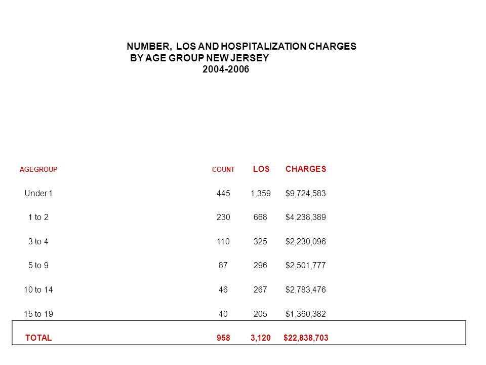 NUMBER, LOS AND HOSPITALIZATION CHARGES BY AGE GROUP NEW JERSEY 2004-2006 AGEGROUPCOUNT LOSCHARGES Under 14451,359$9,724,583 1 to 2230668$4,238,389 3