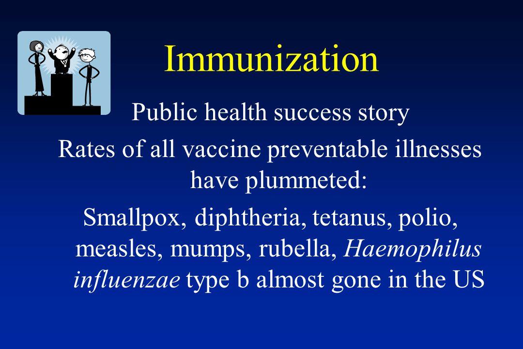 Immunization Public health success story Rates of all vaccine preventable illnesses have plummeted: Smallpox, diphtheria, tetanus, polio, measles, mum