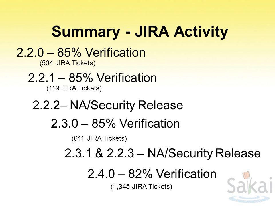 Summary - JIRA Activity 2.3.0 – 85% Verification 2.2.0 – 85% Verification 2.2.1 – 85% Verification 2.3.1 & 2.2.3 – NA/Security Release 2.2.2– NA/Security Release (1,345 JIRA Tickets) (611 JIRA Tickets) (504 JIRA Tickets) (119 JIRA Tickets) 2.4.0 – 82% Verification