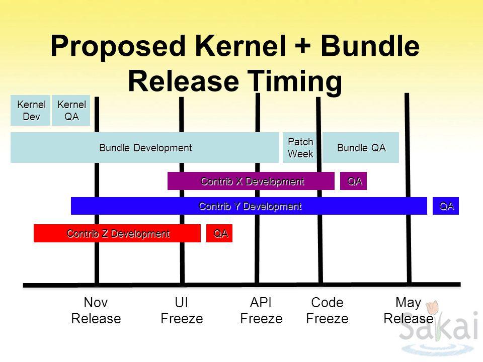 Proposed Kernel + Bundle Release Timing Nov Release KernelQAKernelDev UI Freeze API Freeze Bundle Development PatchWeek Code Freeze Bundle QA May Release Contrib X Development QA Contrib Y Development QA Contrib Z Development QA