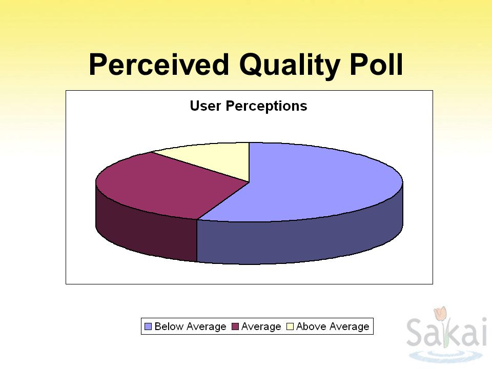Perceived Quality Poll