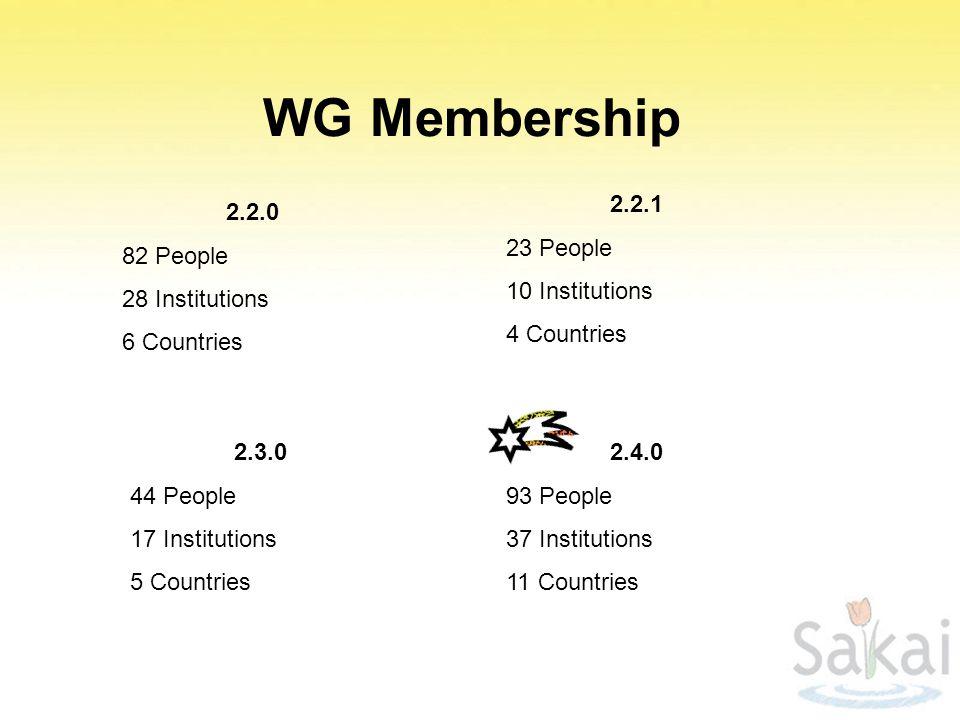 WG Membership 2.4.0 93 People 37 Institutions 11 Countries 2.2.0 82 People 28 Institutions 6 Countries 2.2.1 23 People 10 Institutions 4 Countries 2.3.0 44 People 17 Institutions 5 Countries