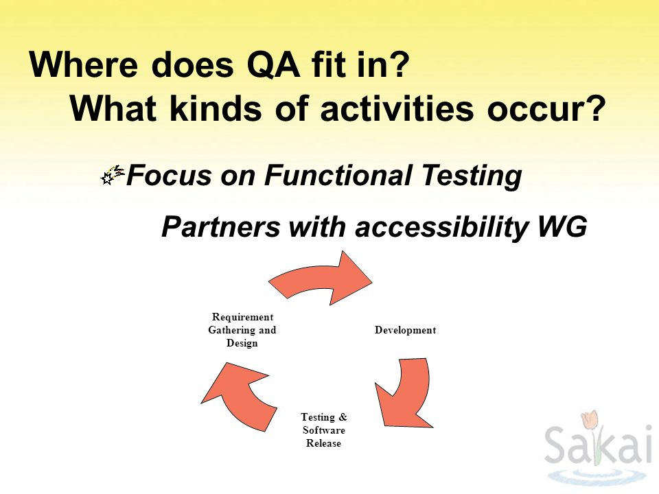 Where does QA fit in.What kinds of activities occur.