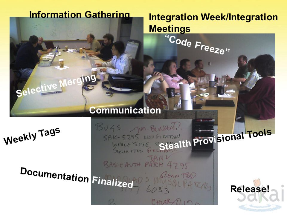 Integration Week/Integration Meetings Code Freeze Selective Merging Stealth Provisional Tools Documentation Finalized Release.