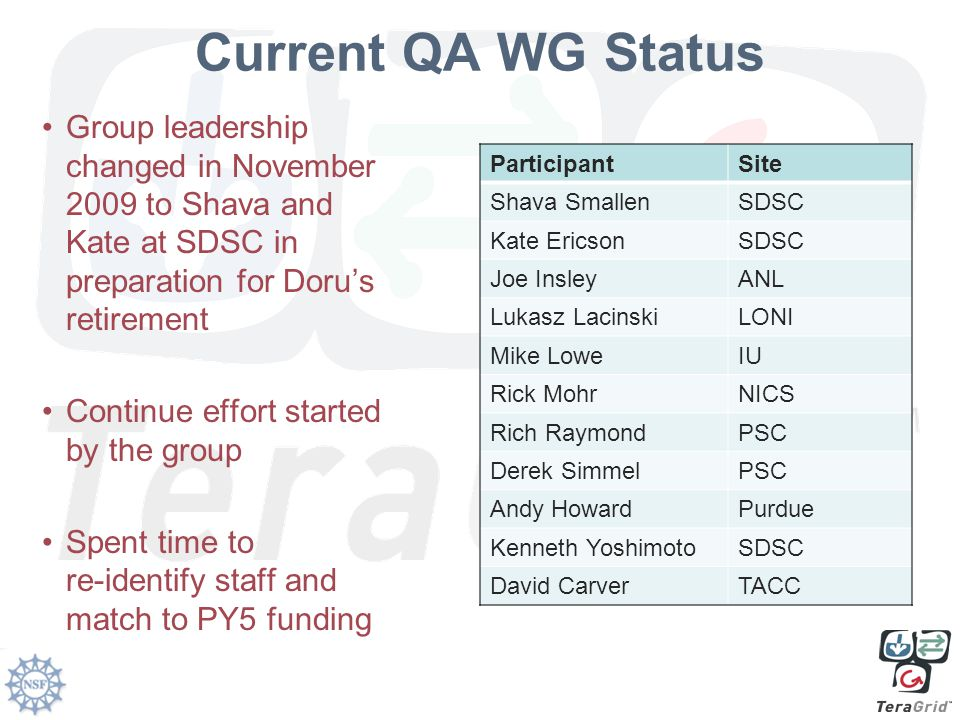 Current QA WG Status Group leadership changed in November 2009 to Shava and Kate at SDSC in preparation for Doru's retirement Continue effort started by the group Spent time to re-identify staff and match to PY5 funding ParticipantSite Shava SmallenSDSC Kate EricsonSDSC Joe InsleyANL Lukasz LacinskiLONI Mike LoweIU Rick MohrNICS Rich RaymondPSC Derek SimmelPSC Andy HowardPurdue Kenneth YoshimotoSDSC David CarverTACC