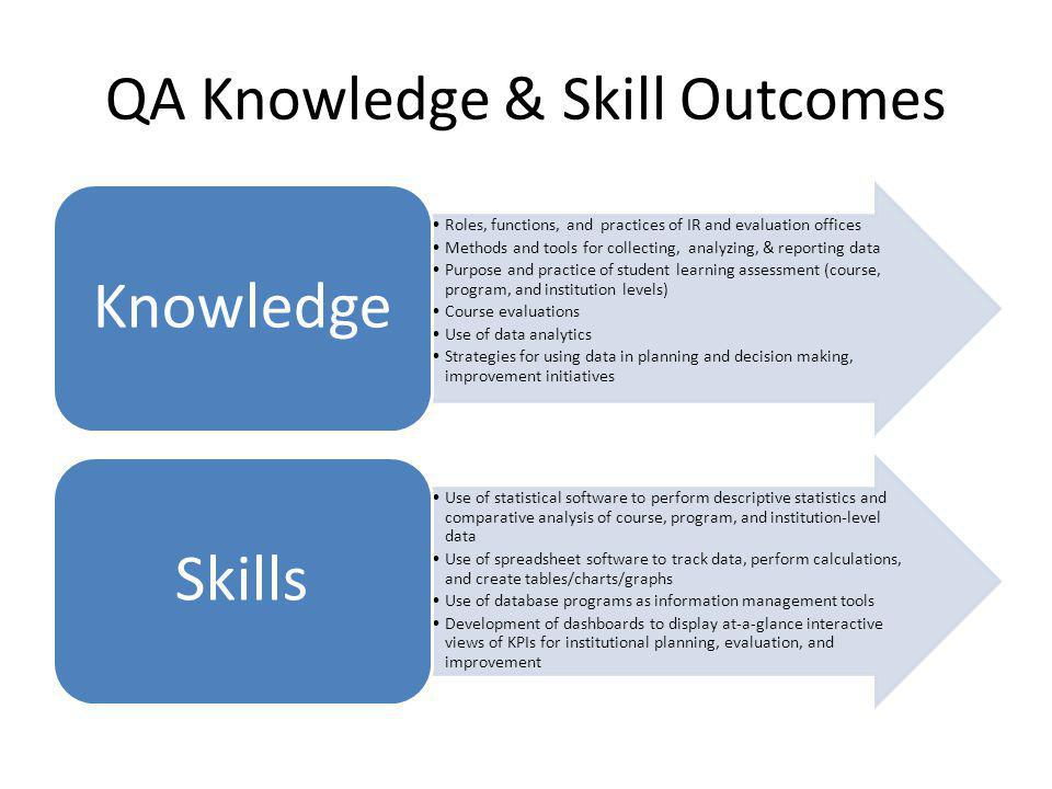 QA Knowledge & Skill Outcomes Roles, functions, and practices of IR and evaluation offices Methods and tools for collecting, analyzing, & reporting data Purpose and practice of student learning assessment (course, program, and institution levels) Course evaluations Use of data analytics Strategies for using data in planning and decision making, improvement initiatives Knowledge Use of statistical software to perform descriptive statistics and comparative analysis of course, program, and institution-level data Use of spreadsheet software to track data, perform calculations, and create tables/charts/graphs Use of database programs as information management tools Development of dashboards to display at-a-glance interactive views of KPIs for institutional planning, evaluation, and improvement Skills