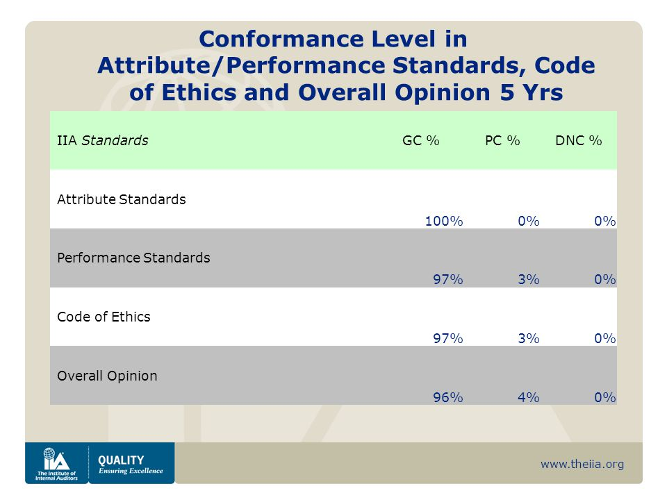 www.theiia.org Conformance Level in Attribute/Performance Standards, Code of Ethics and Overall Opinion 5 Yrs IIA StandardsGC %PC %DNC % Attribute Standards 100%0% Performance Standards 97%3%0% Code of Ethics 97%3%0% Overall Opinion 96%4%0%