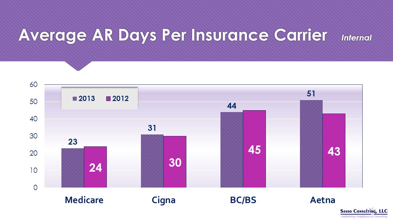 Average AR Days Per Insurance Carrier Internal