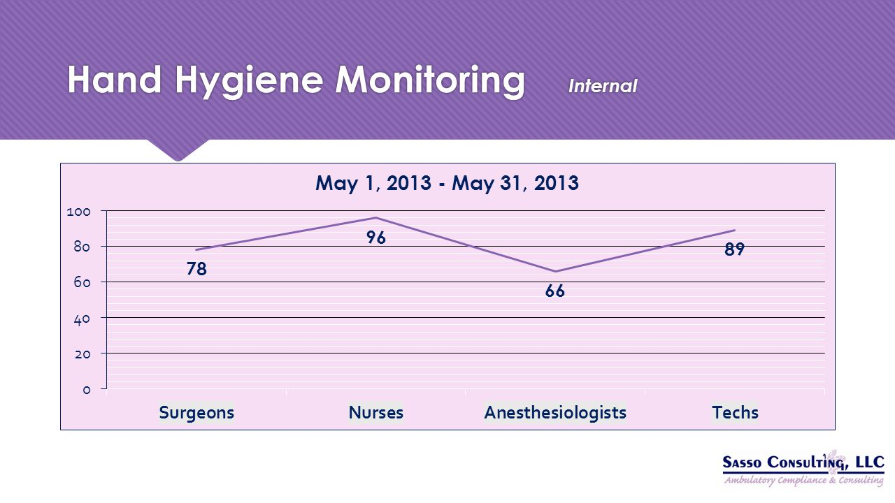 Hand Hygiene Monitoring Internal