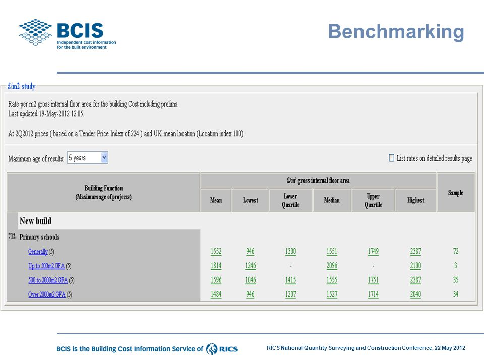 RICS National Quantity Surveying and Construction Conference, 22 May 2012 Benchmarking