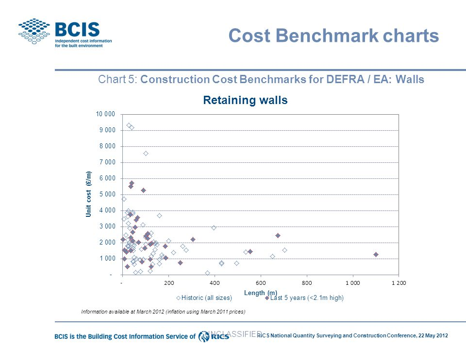 RICS National Quantity Surveying and Construction Conference, 22 May 2012 Chart 5: Construction Cost Benchmarks for DEFRA / EA: Walls UNCLASSIFIED Cos