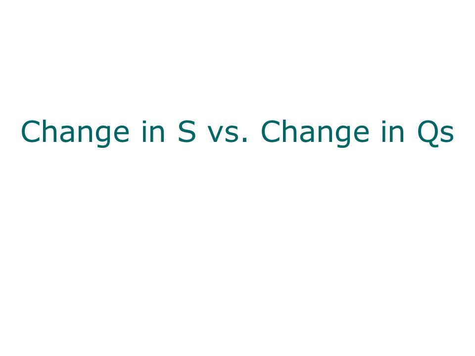 Change in S vs. Change in Qs