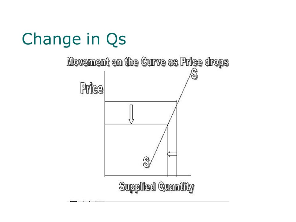 Change in Supply  Change in supply is when there is a shift in the entire supply curve resulting from some outside force that changes the amount of a product supplied at each given point