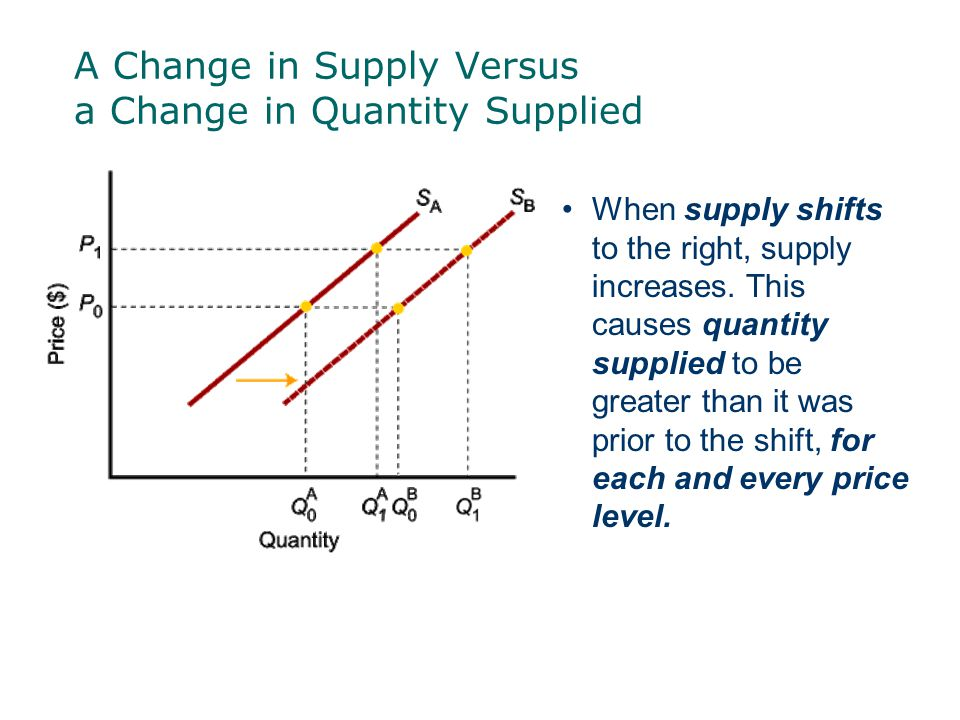 Change in Supply  Determinants of Supply—Forces that will cause the entire supply curve to shift either left or right (so producers will produce more or less, even though the price of the product has not changed)