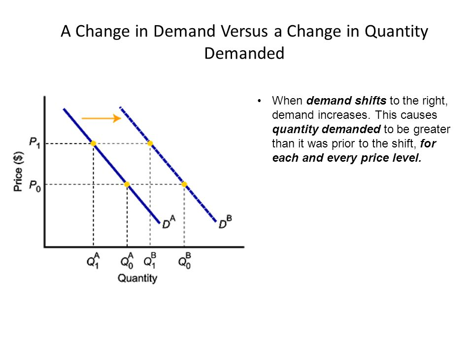 When demand shifts to the right, demand increases. This causes quantity demanded to be greater than it was prior to the shift, for each and every pric